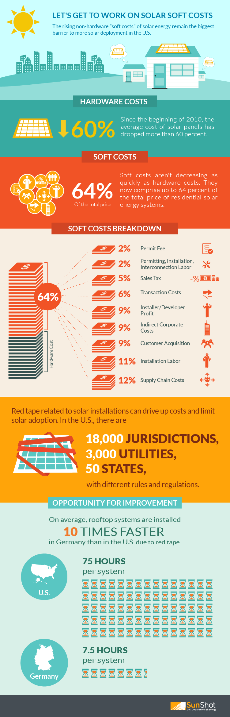 Soft Costs of Solar Paneling on your Rooftop