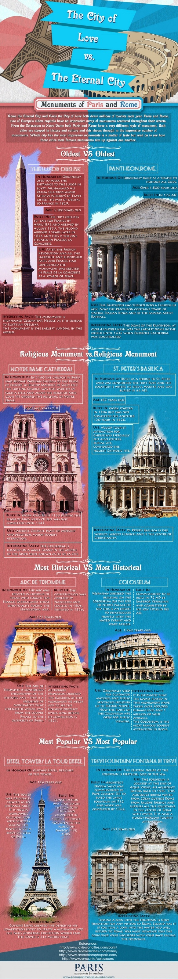 the-city-of-love-vs-the-eternal-city_527b406ca122e_w1500