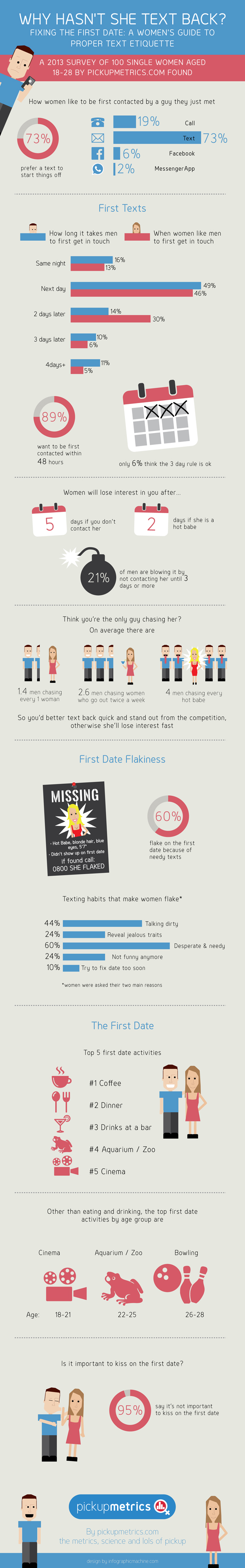 01 First-Date-Texting-Women-Infographic