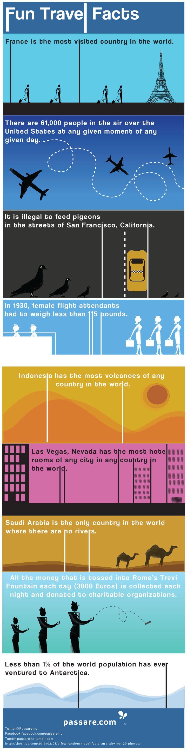 01 Fun-Travel-Facts-Passare