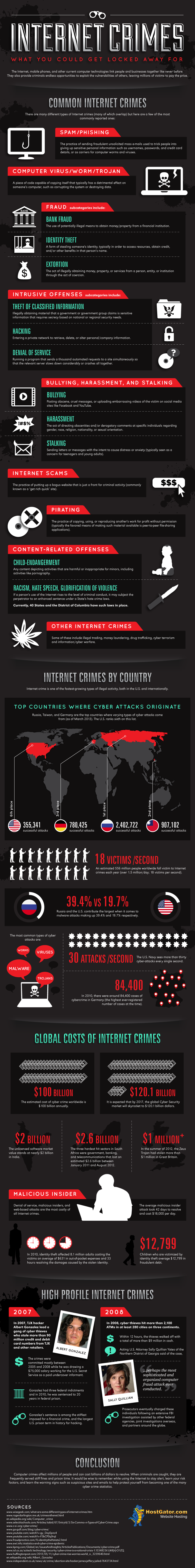 01 Internet-crimes-what-you-could-get-locked-away-for-infographic