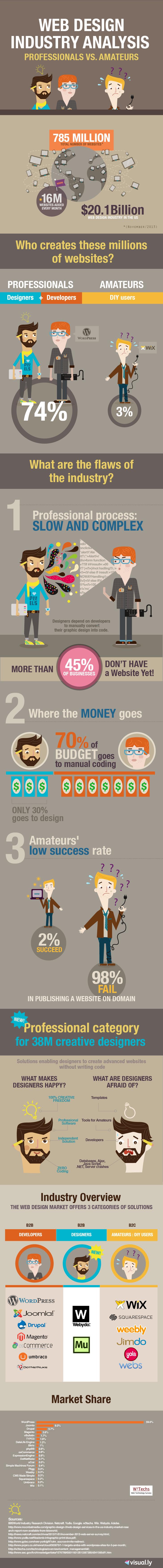 02 Webydo-Infographic