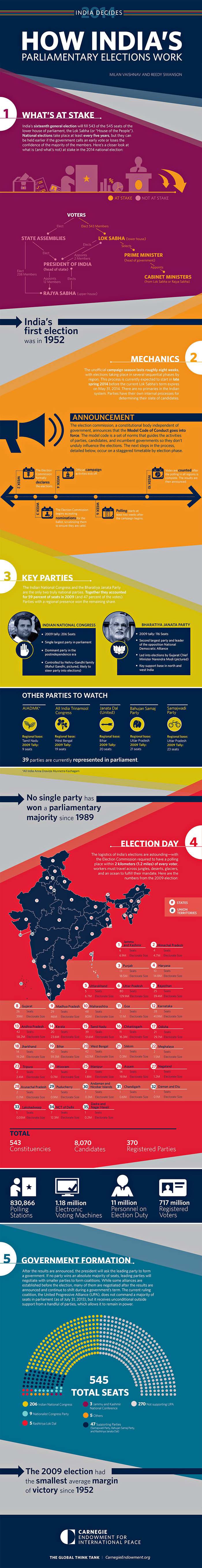 02 how-indian-parliamentary-election-works