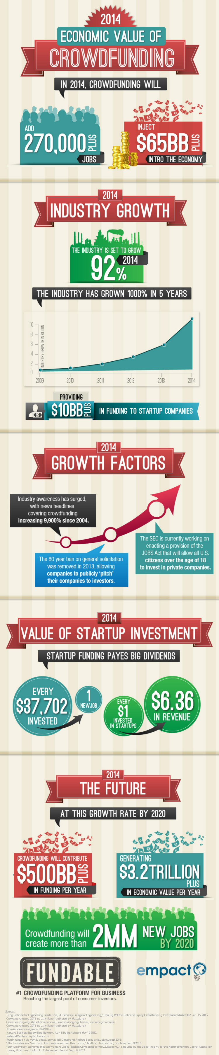 03 1389896585-crowdfunding-seen-providing-65-billion-boost-global-economy-2014-infographic