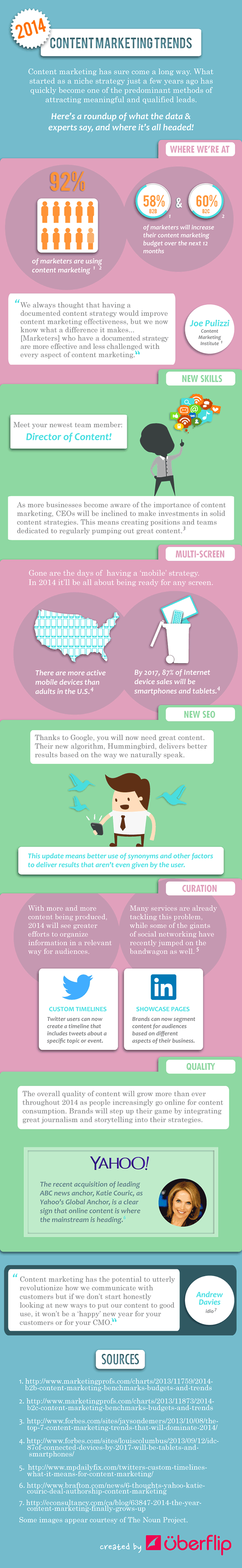 03 2014-content-marketing-trends-infographic