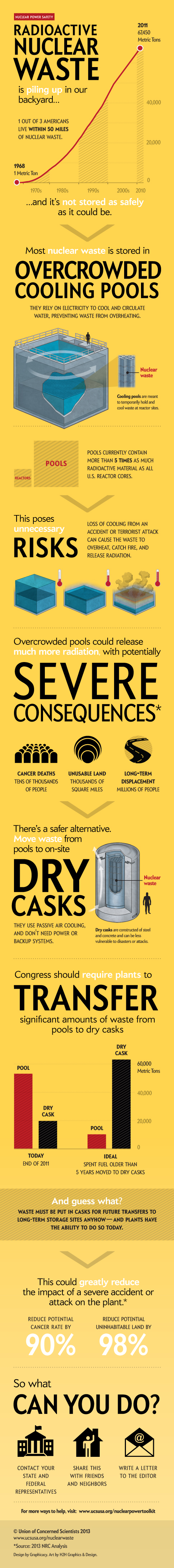 03 nuclear-waste-dry-cask-infographic