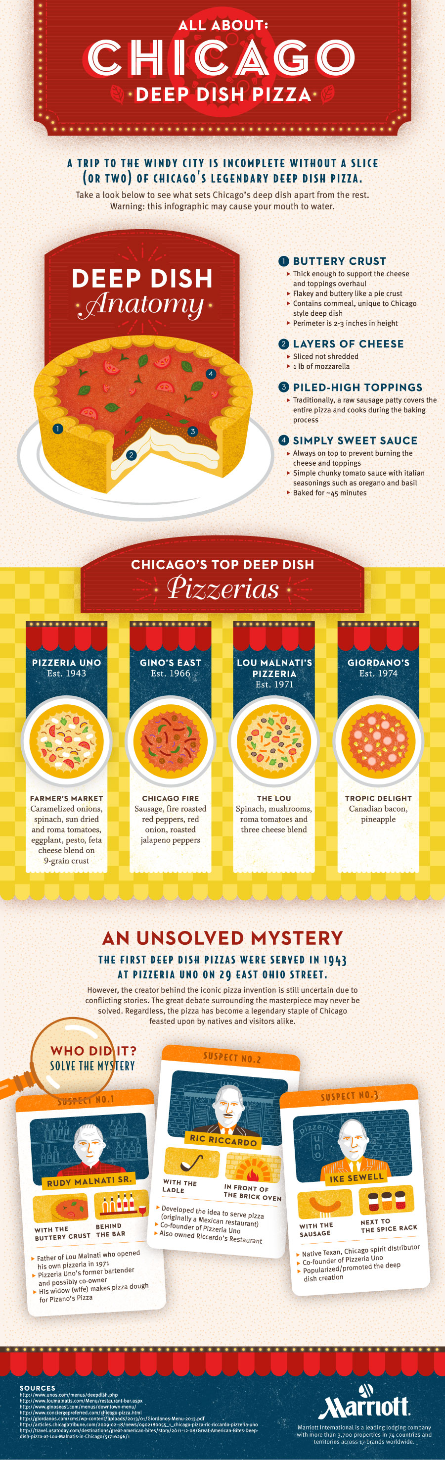 05 Chicago-Pizza-updated-final-Infographic