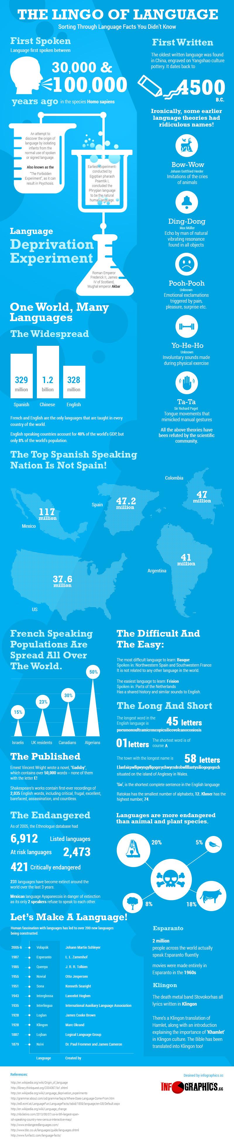 05 Lingo-of-Language