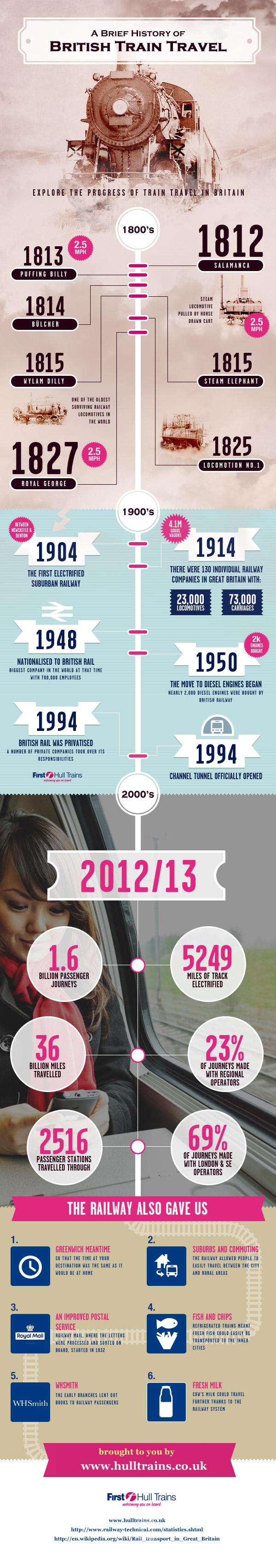 05 british-train-travel-infographic