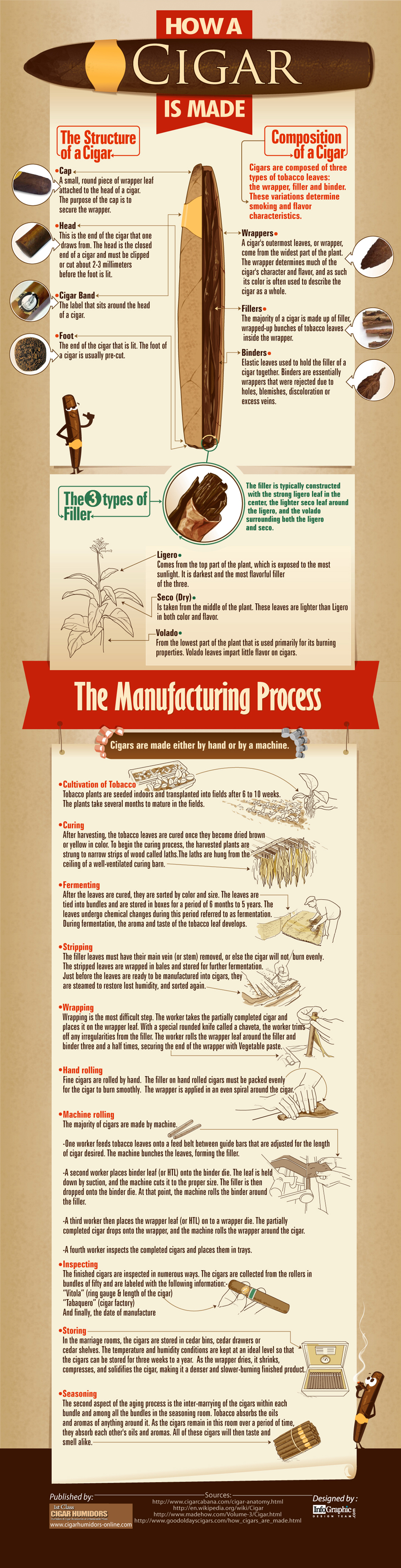 06 infographic-how-a-cigar-is-made