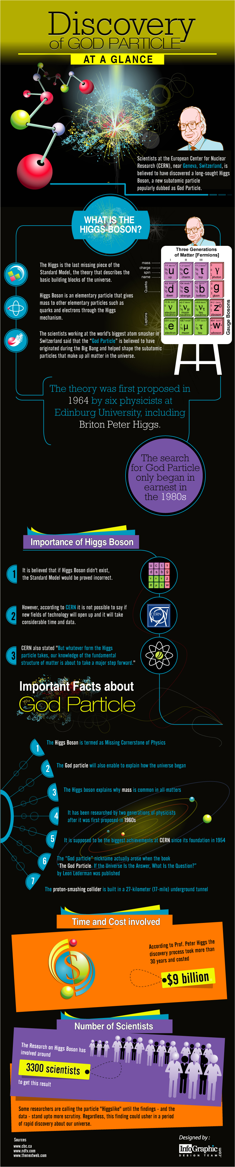 08 infographic-god-particle