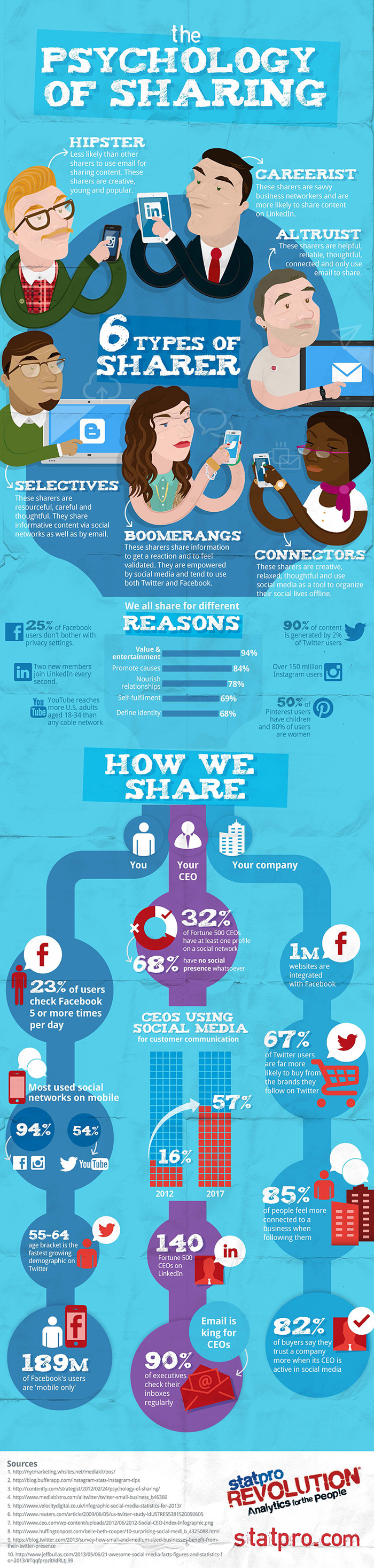 08 psychology-of-sharing-infographic