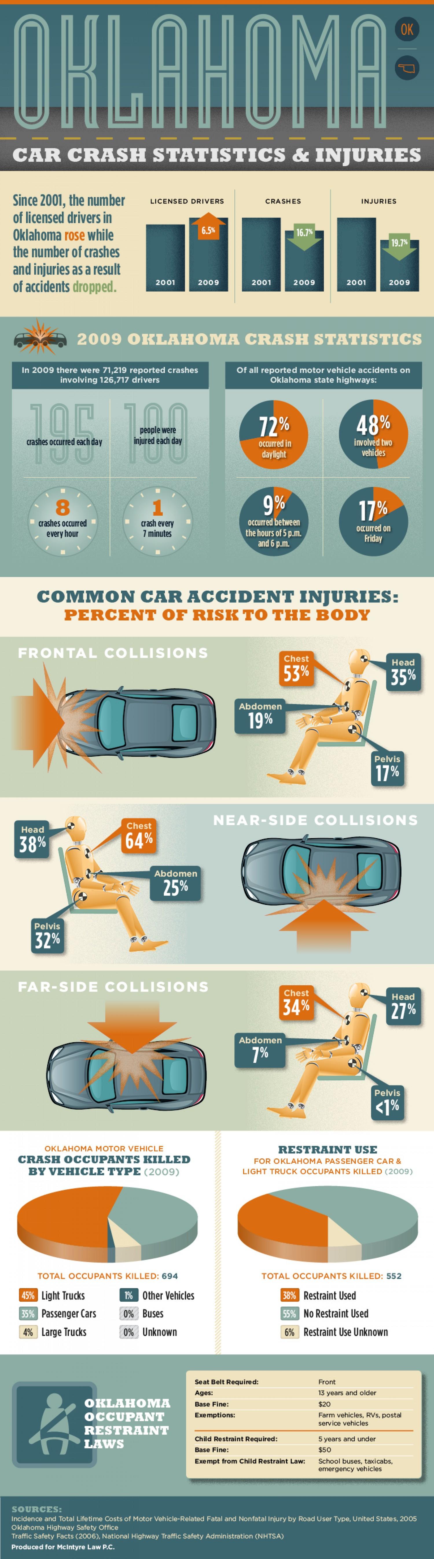 auto crash statistics