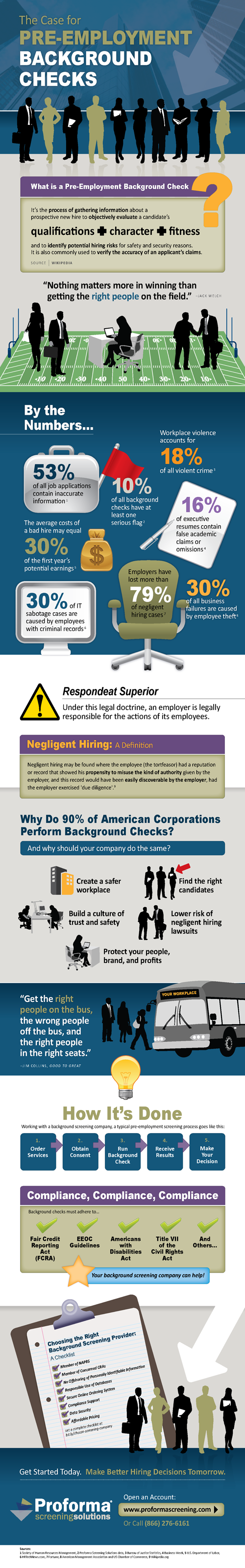 Case for Pre-employment background checks