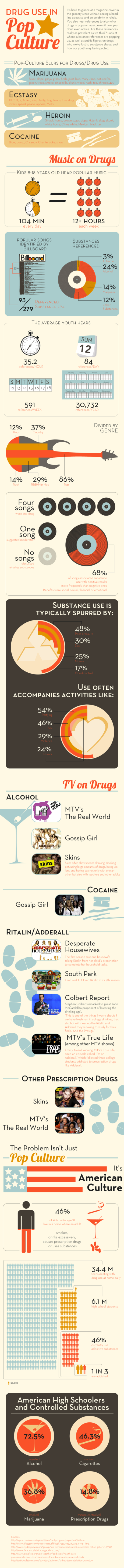 Drug use in pop culture