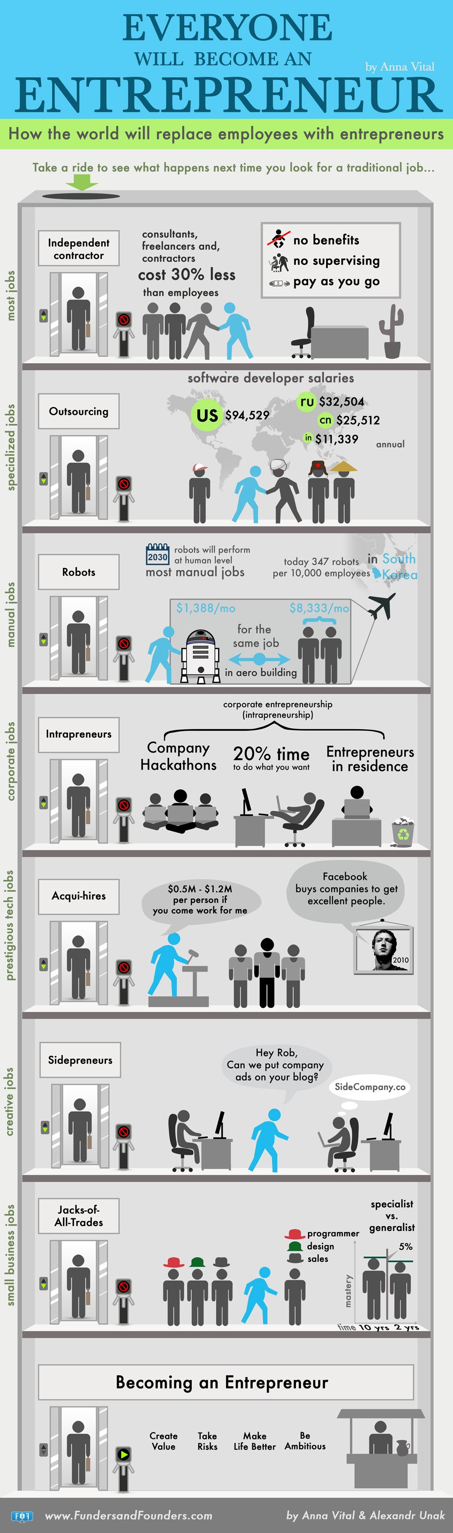 Everyone Will Become An Entrepreneur