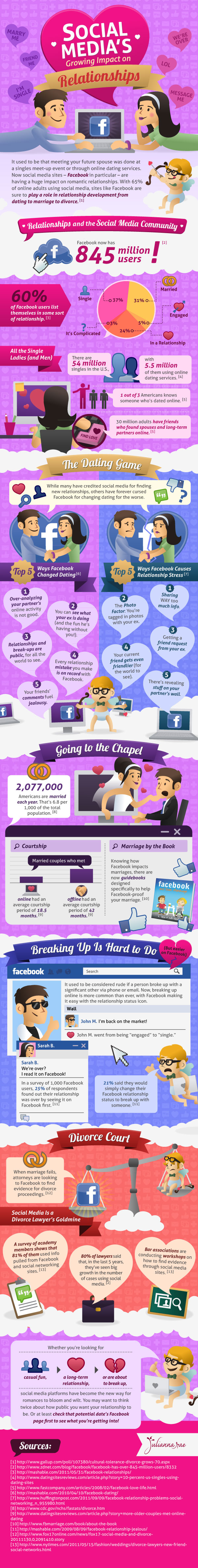 How has online dating changed relationships