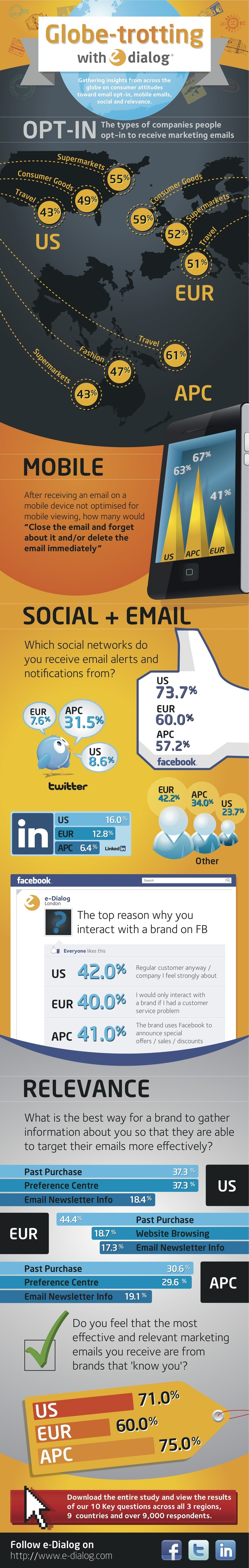 How email and social media work together