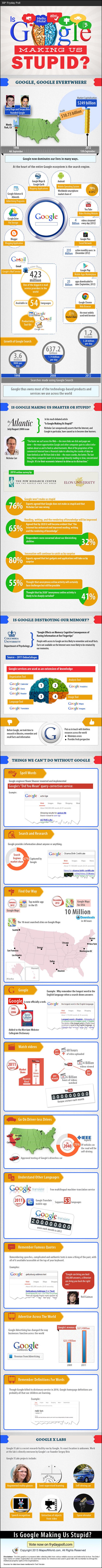 Is Google Making us Stupid?