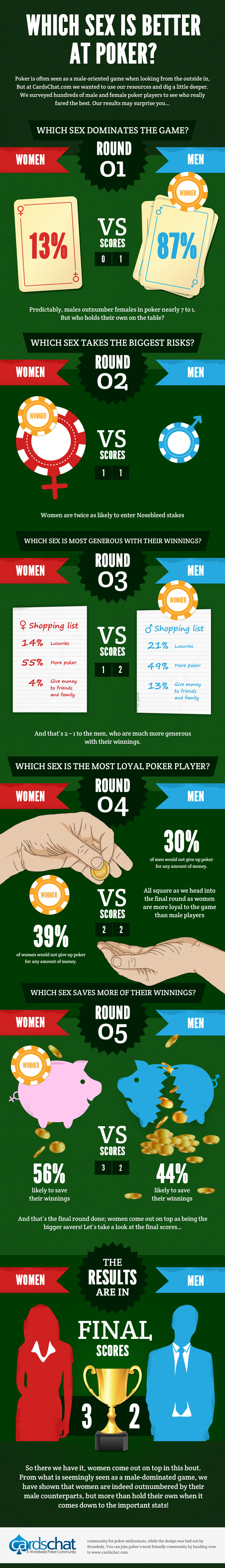Men Vs Women on poker table
