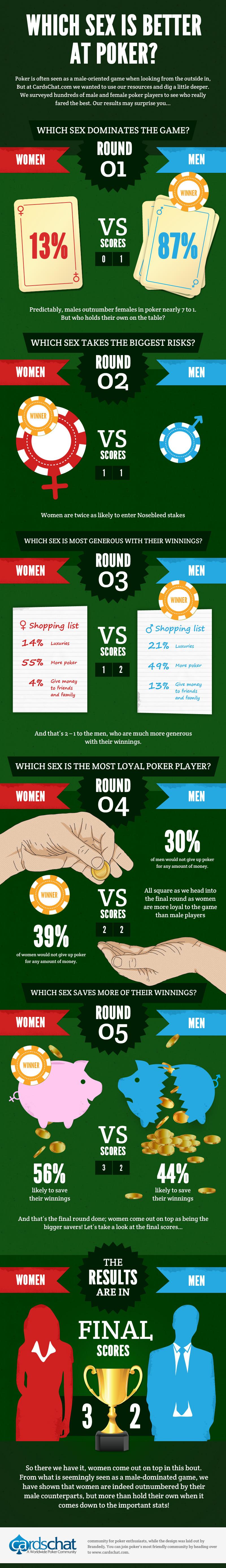 Men Vs Women on poker table