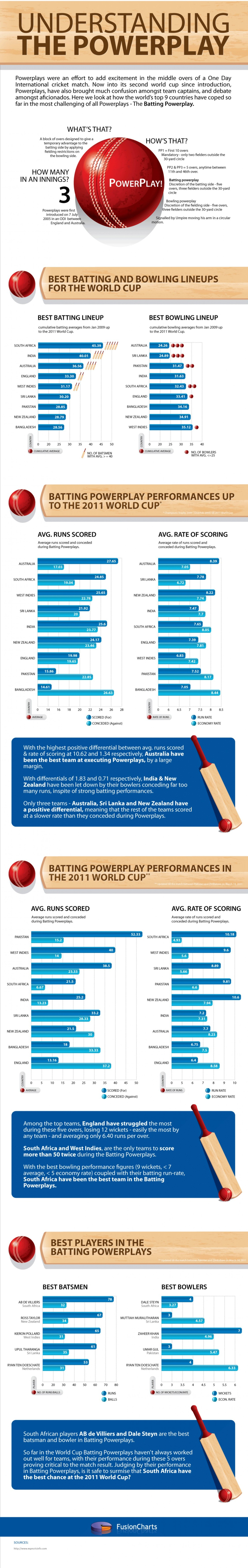 1. PowerPlay Cricket