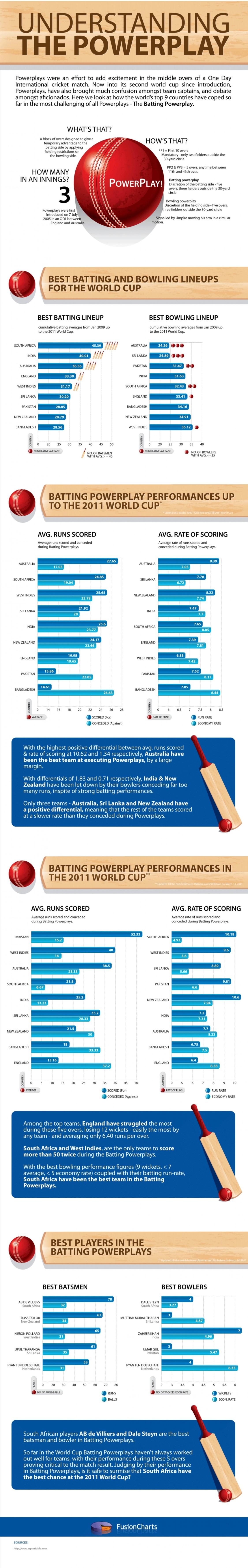 1. PowerPlay Cricket