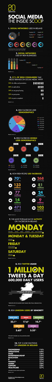 1. Social media in Ireland