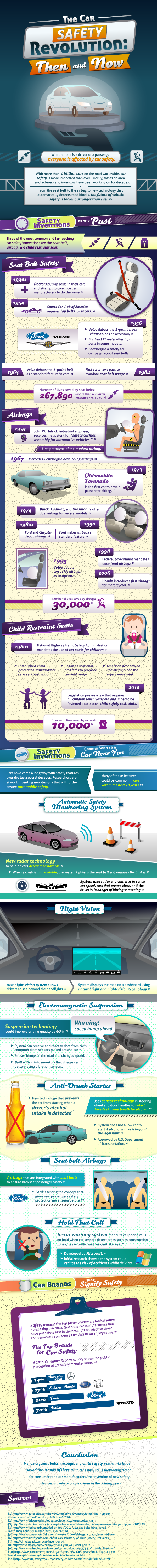 The car safety revolution