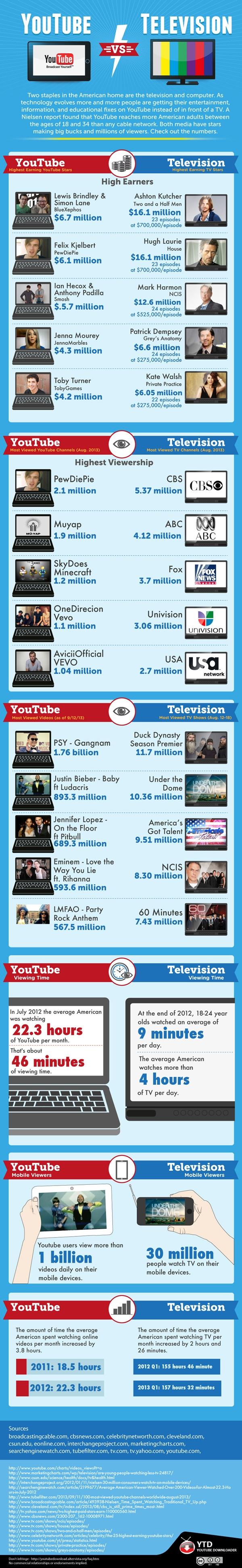 YouTube vs. Television