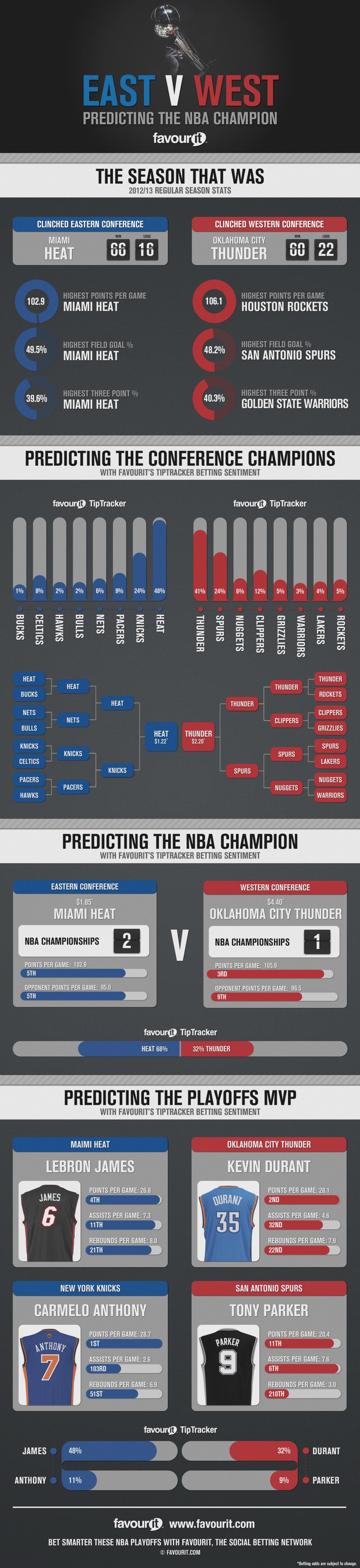 Predicting the NBA Champion