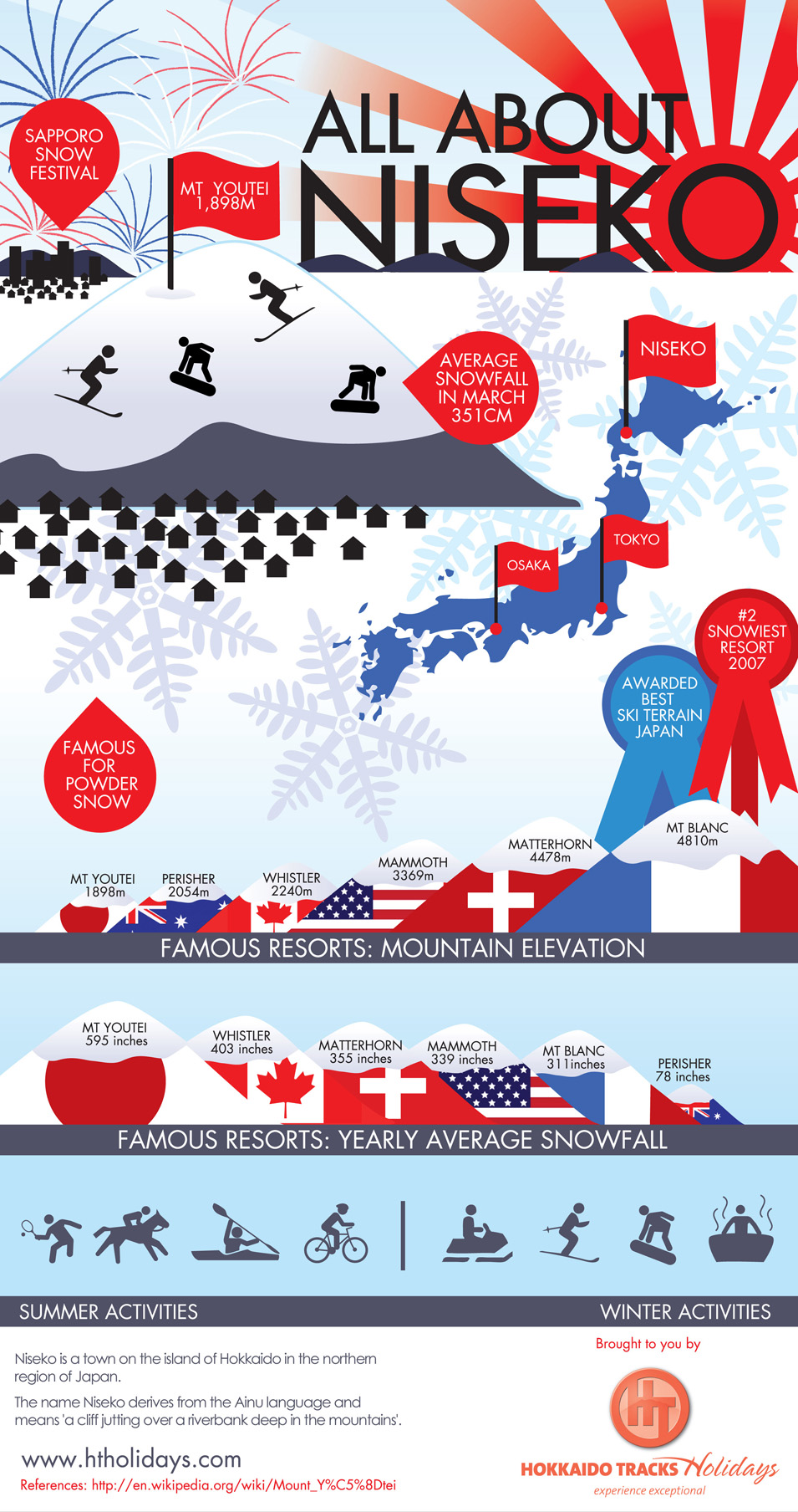 All about the Town of Niseko