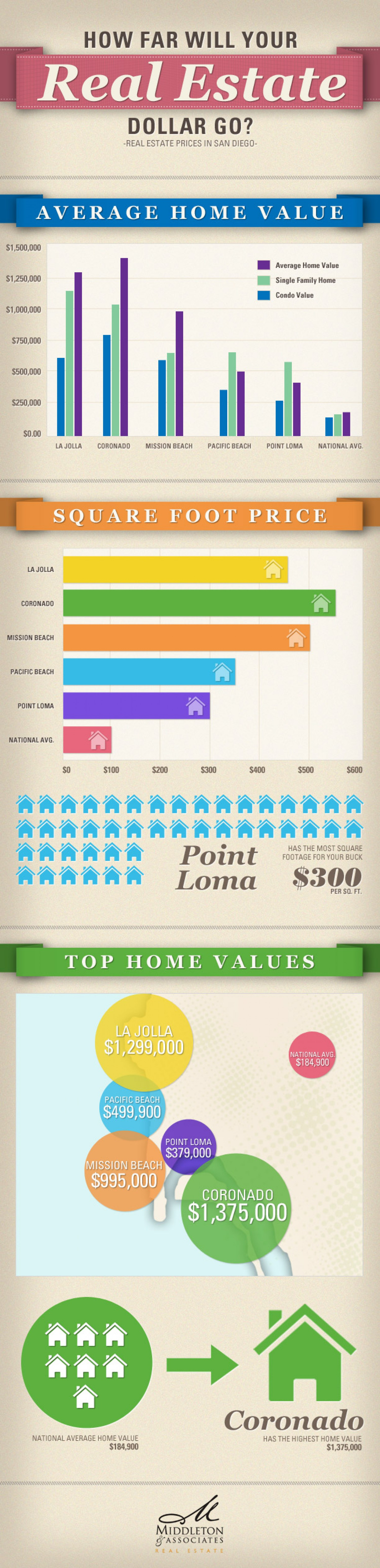 How far will your real estate dollars go?