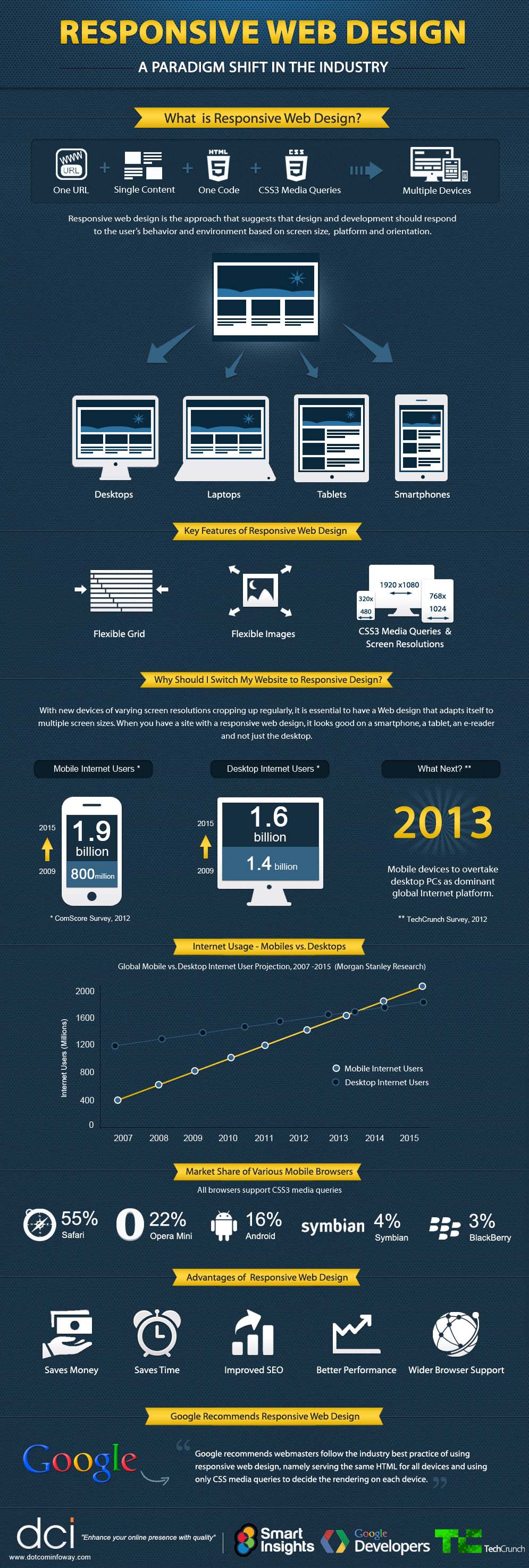 20 Awesome Infographics On Web Design