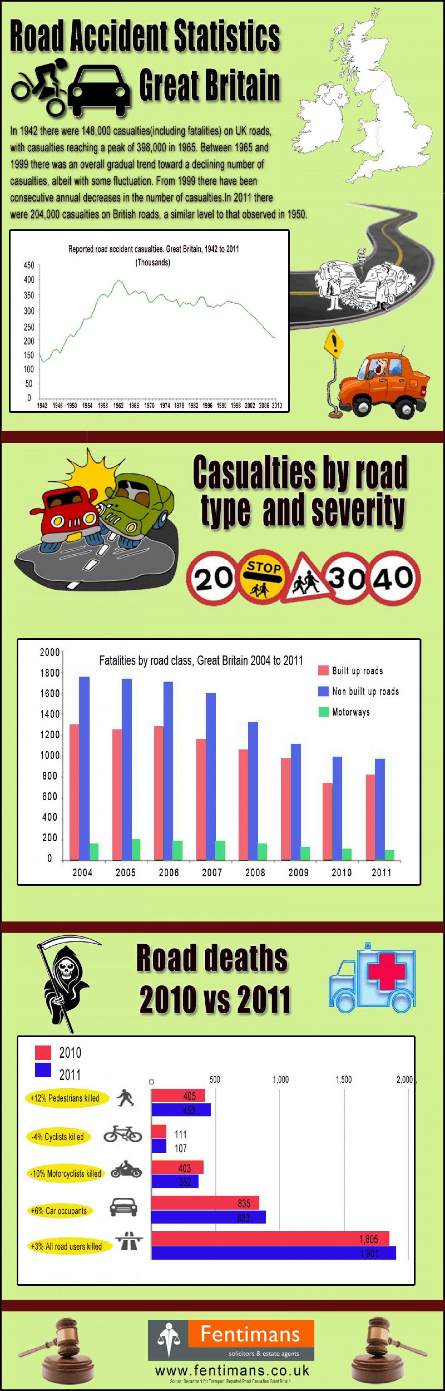 Road users killed in 2010 VS 2011