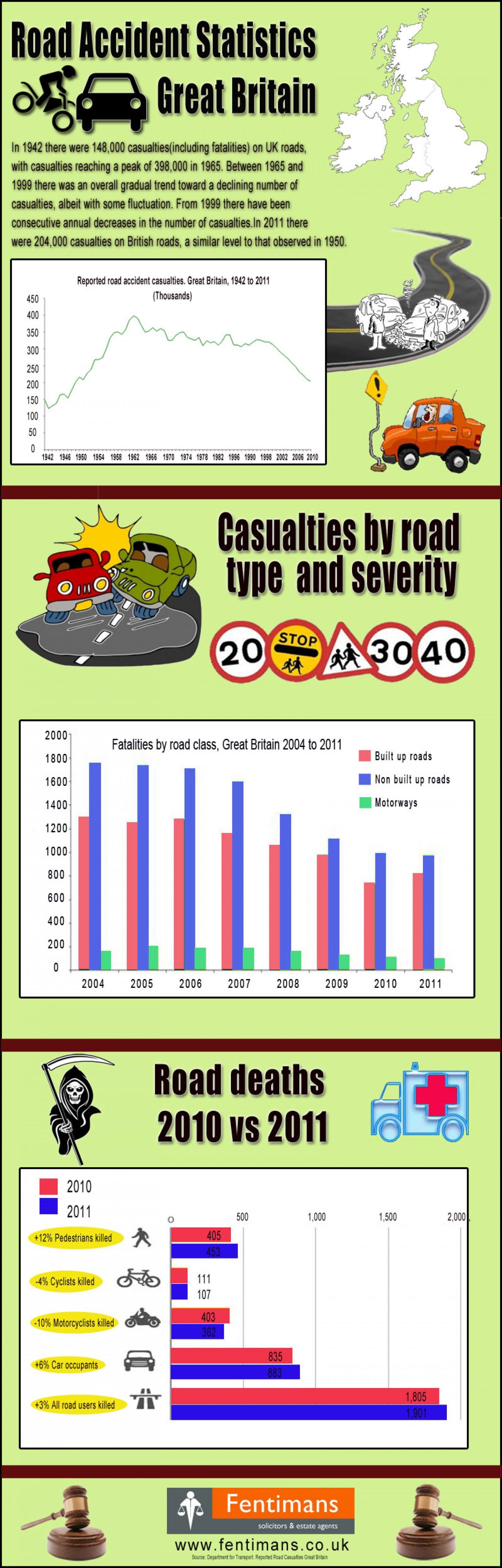 Road users killed in 2010 VS 2011