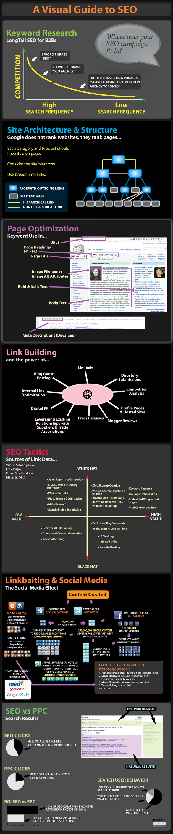 Visual guide to SEO