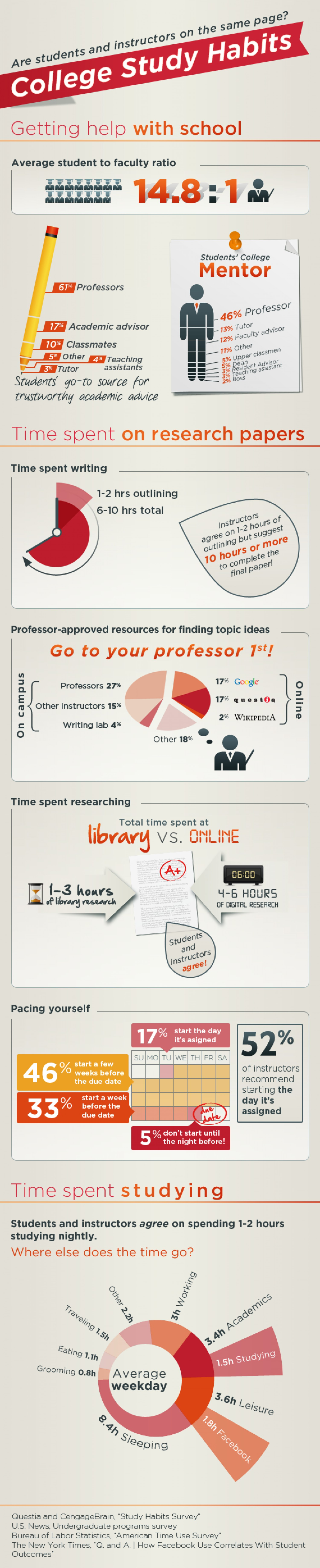College study habits: Are students and instructors on the same page?