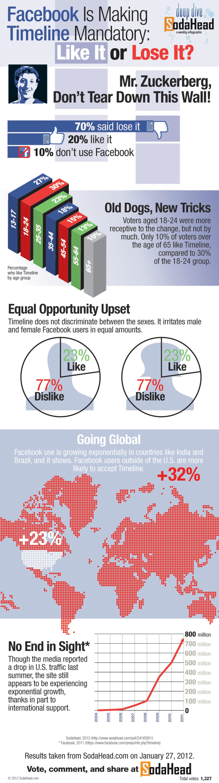 Facebook is making timeline mandatory?