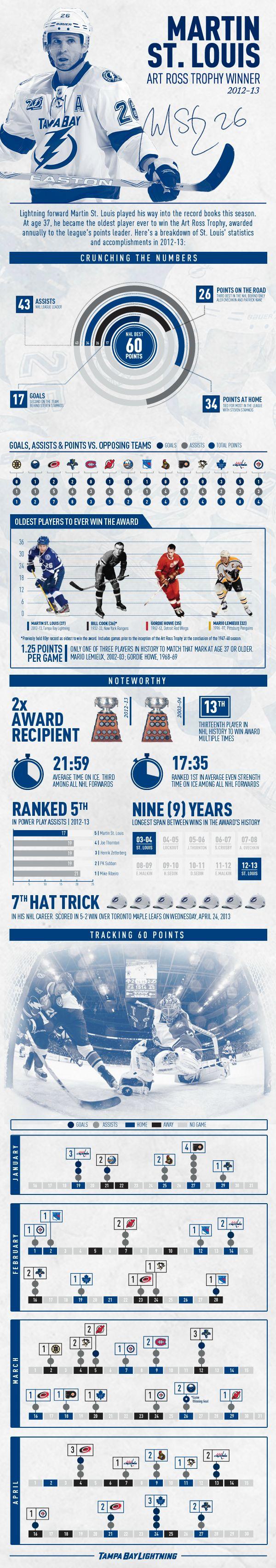 Martin St. Louis: Art Ross Trophy winner 2012-2013