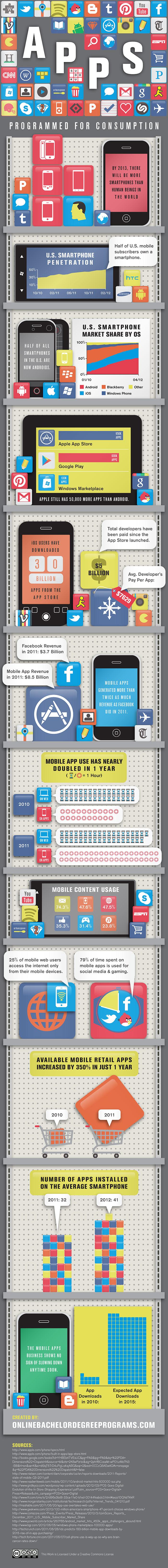 Mobile app usage statistics 2012