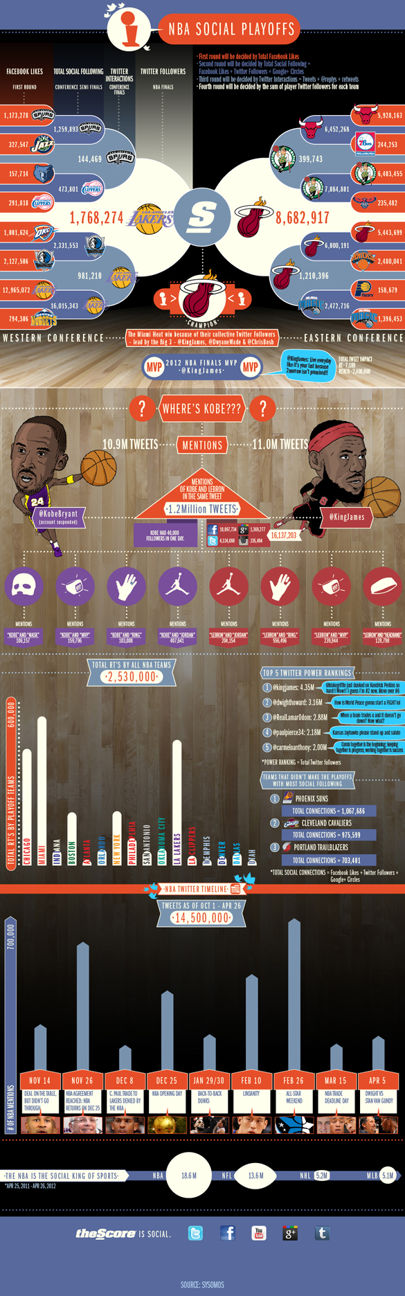 NBA Social Media Infograf