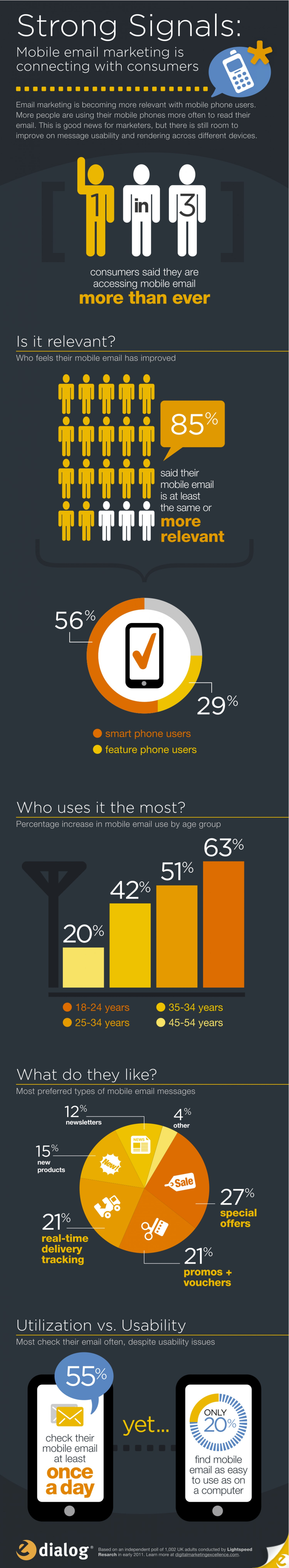Rise in mobile email marketing