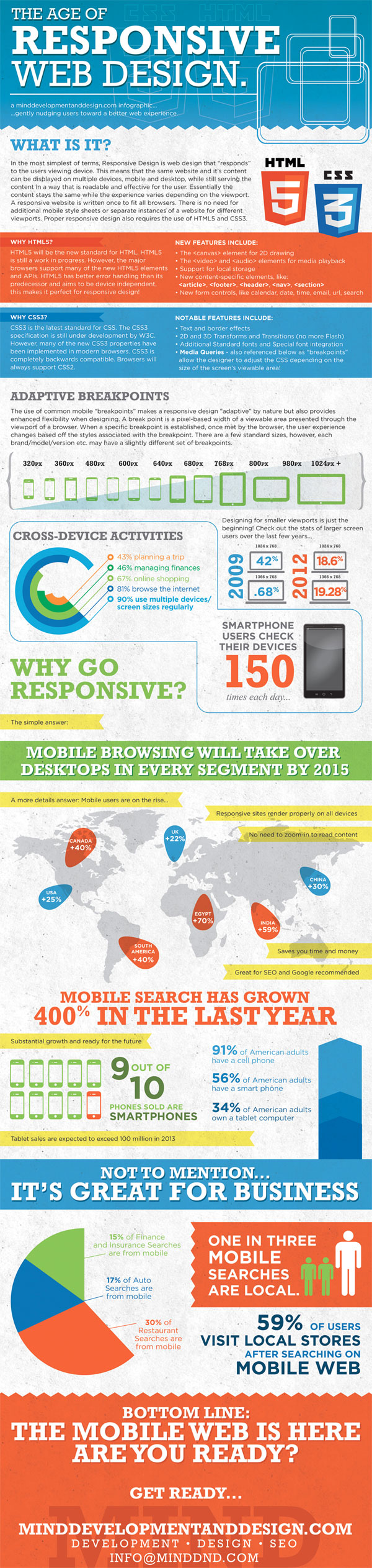 The age of responsive web design
