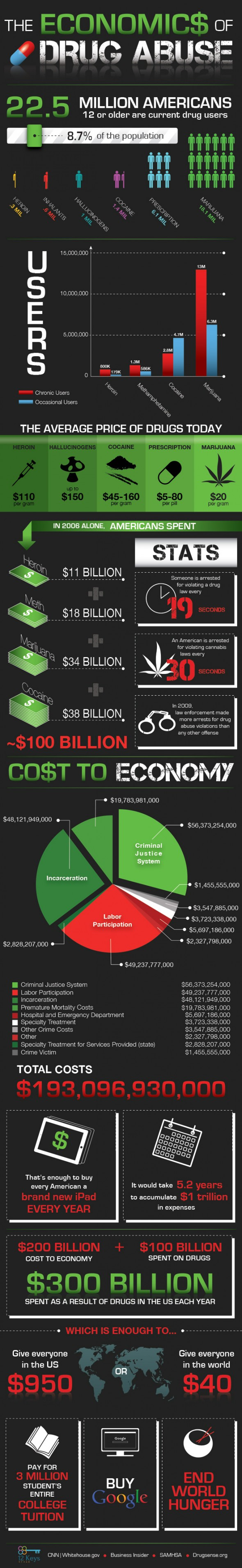 The economics of drug abuse