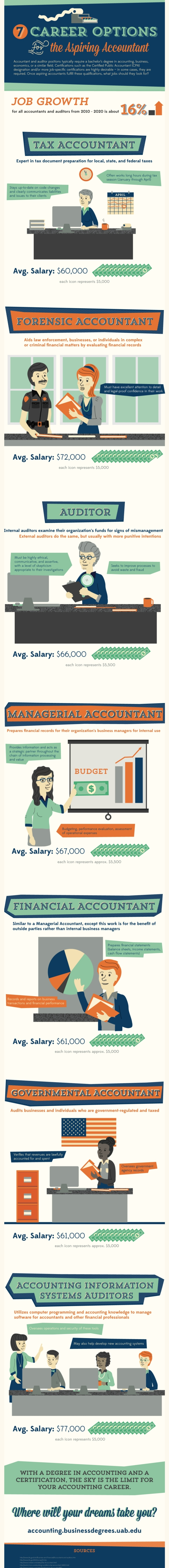 Useful data for aspiring Accountants