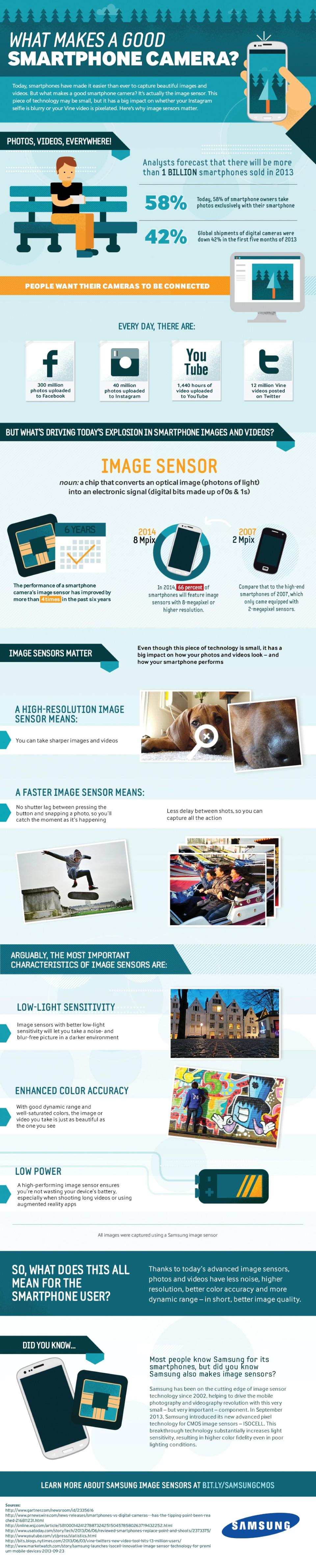 12  Samsung-CMOS-Camera-Phone-Infographic-960x4761