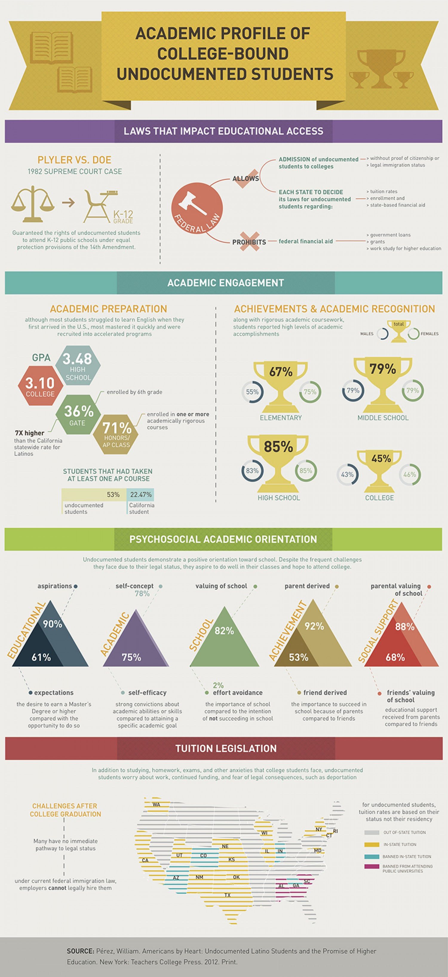 Academic Profile of College-Bound Undocumented Students