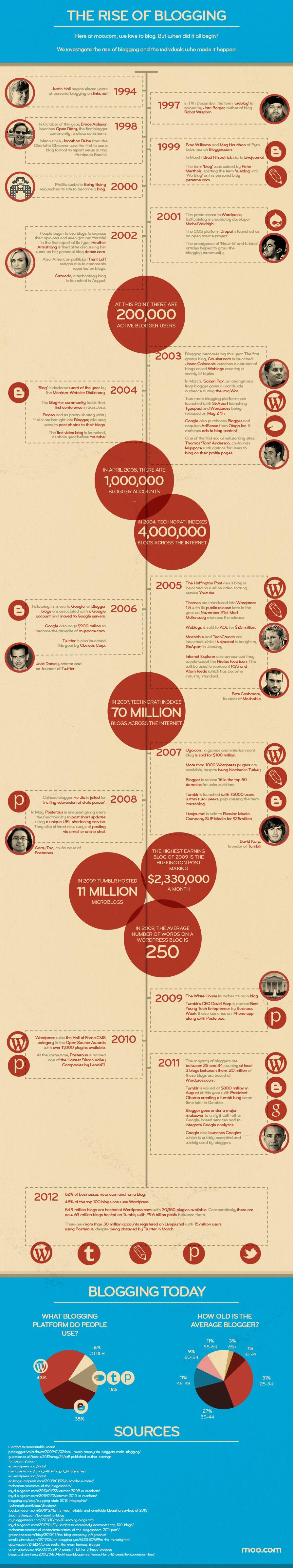 Rise of Blogging