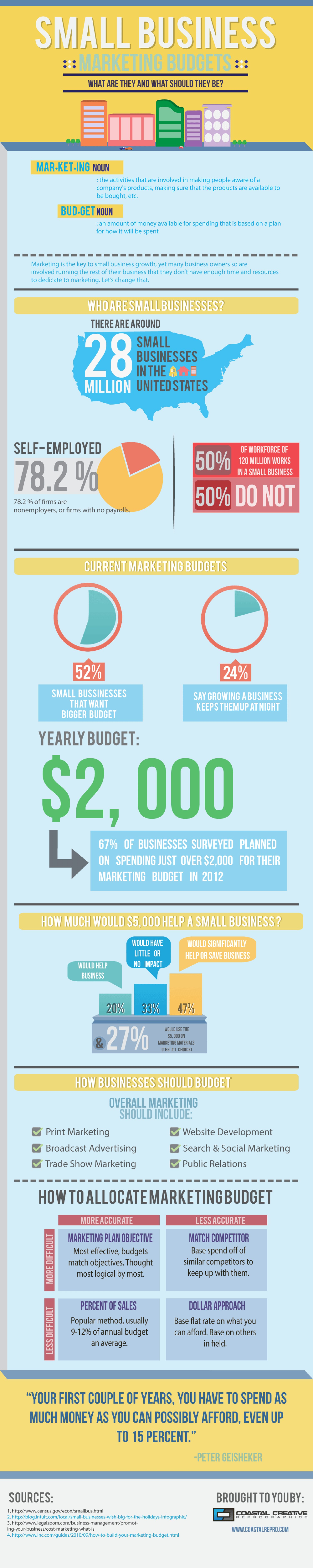 Small business predictions and marketing budget for 2013